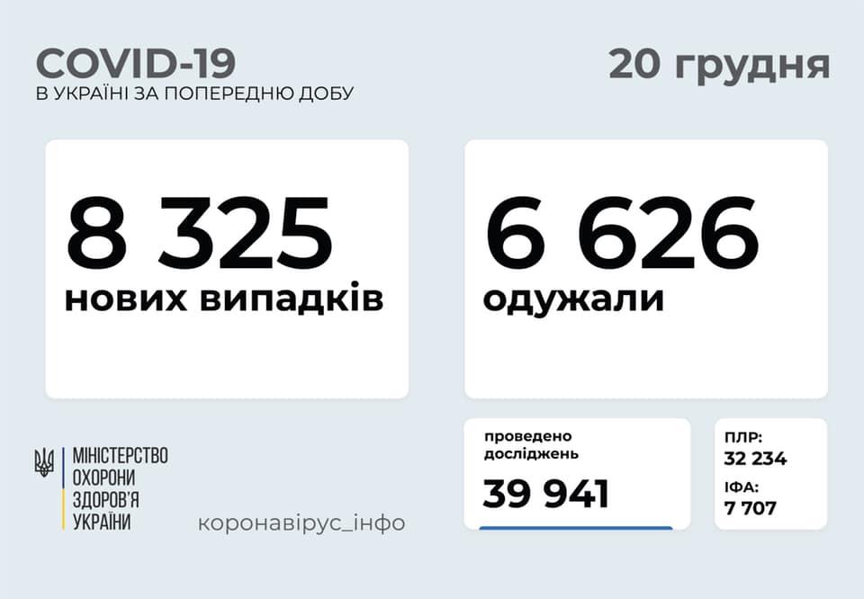 Київщина – серед лідерів захворювання на коронавірус - МОЗ України, коронавірус, здоров'я - MOZ kovid