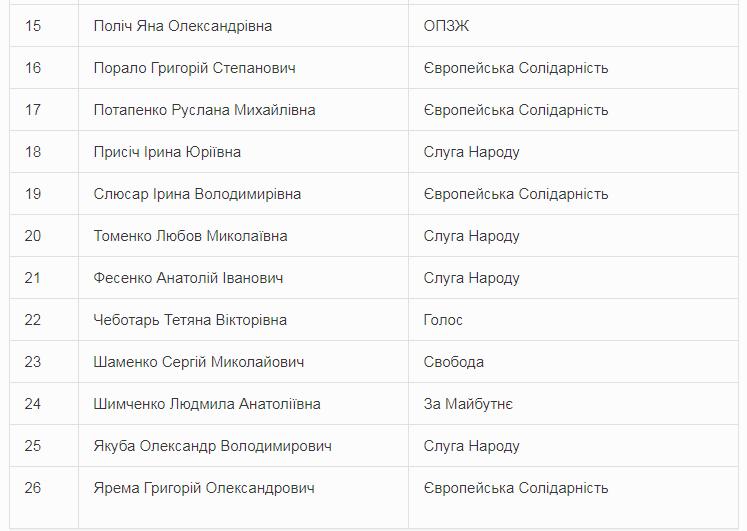 Кого обрали міським головою Переяслава - Переяслав-Хмельницький, Міський голова - Screenshot 2