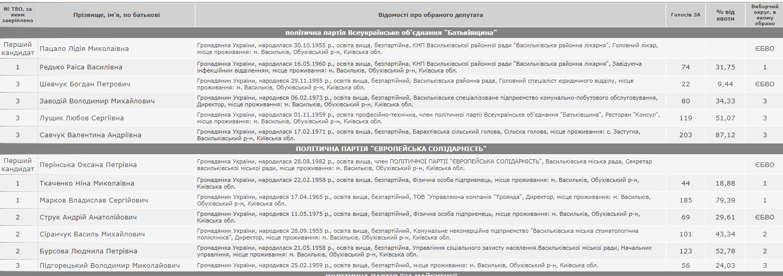 У Василькові представили новообраних голову і депутатів - Міський голова, Депутати, Влада, вибори - Snymok ekrana 735