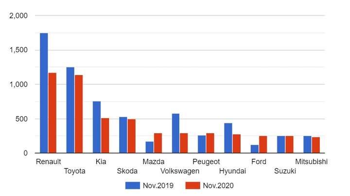 """Українці все менше купують нові автомобілі - попит на авто, нове авто, автомобіль, """"євробляхи"""" - image 1"""