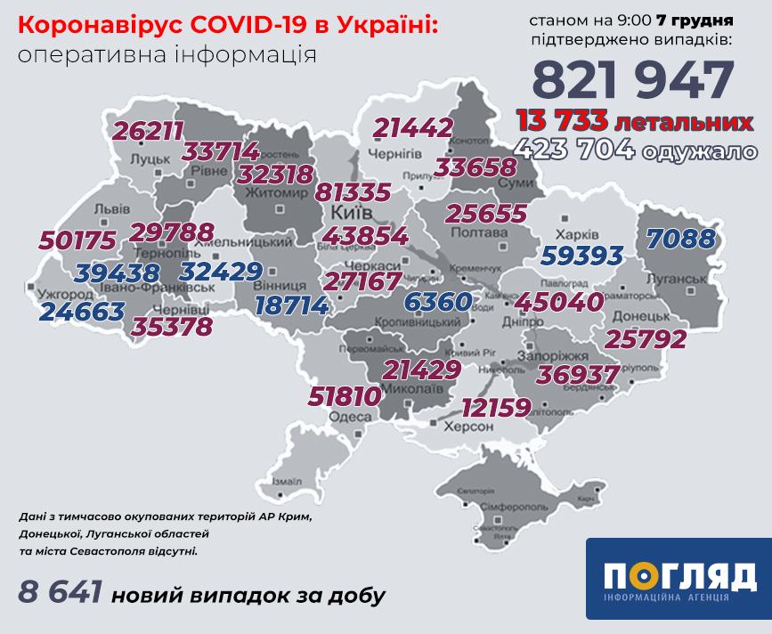 Захворюваність на COVID-19 знизилась – локдауну не буде до січня - українці, статистика COVID-19, коронавірусна інфекція, коронавірус, захворюваність - koronavirus 165