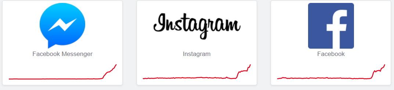 """Facebook """"зламався"""": користувачі по всій Європі скаржаться на численні збої - технічні роботи, соціальні мережі, Facebook - photo5373083488812642080 1 1"""