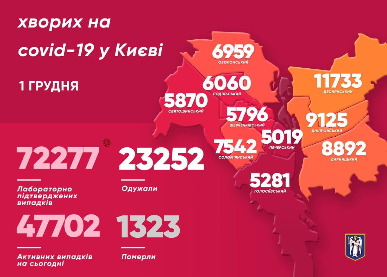 409 киян побороли COVID-19 за минулу добу - коронавірусна інфекція, Віталій Кличко - photo 2020 12 01 10 37 43