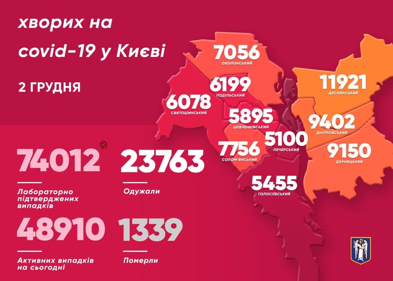 У Києві 511 людей подолали коронавірус минулої доби - коронавірусна інфекція, Віталій Кличко - photo 2020 12 02 11 59 30