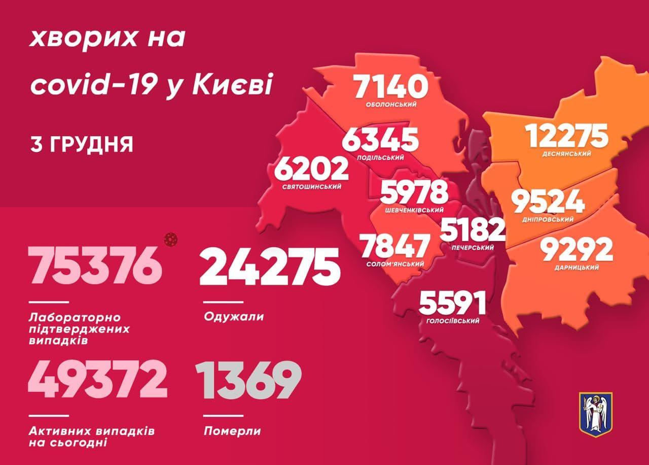 512 киян одужали від COVID-19 минулої доби - коронавірус, Віталій Кличко - photo 2020 12 03 10 33 30