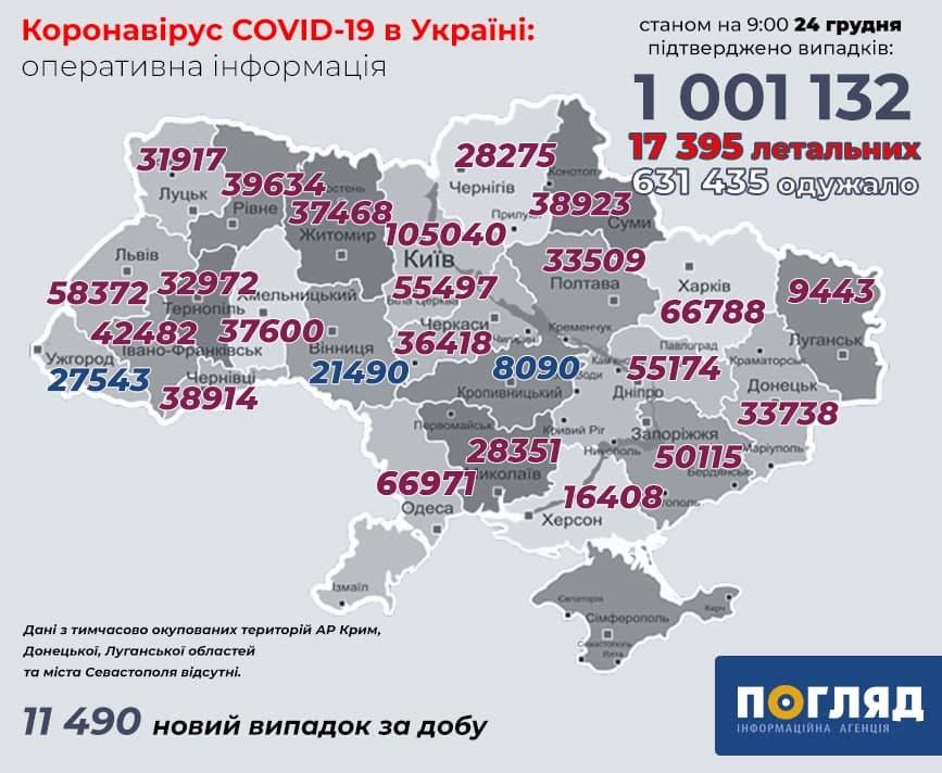 Більше мільйона випадків COVID-19 підтверджено в Україні - хворі, статистика COVID-19, коронавірус, COVID-19 - photo 2020 12 24 10 10 23