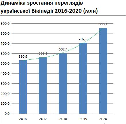 У 2020-му українська Вікіпедія стала популярнішою - сайти, рейтинг, онлайн, Вікіпедія - 04 vyky