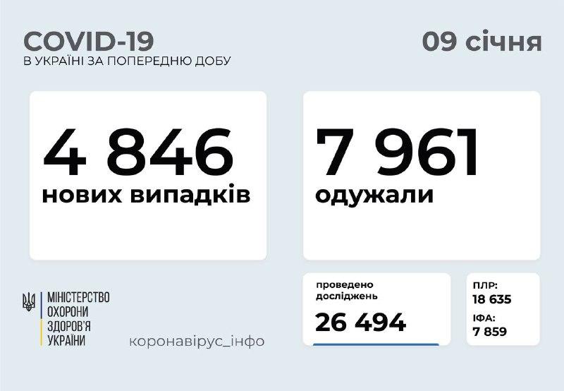 Київщина у топ-5 за кількістю підтверджених випадків коронавірусу за добу - статистика COVID-19, рівень захворюваності, коронавірусна інфекція, коронавірус - 09 korona