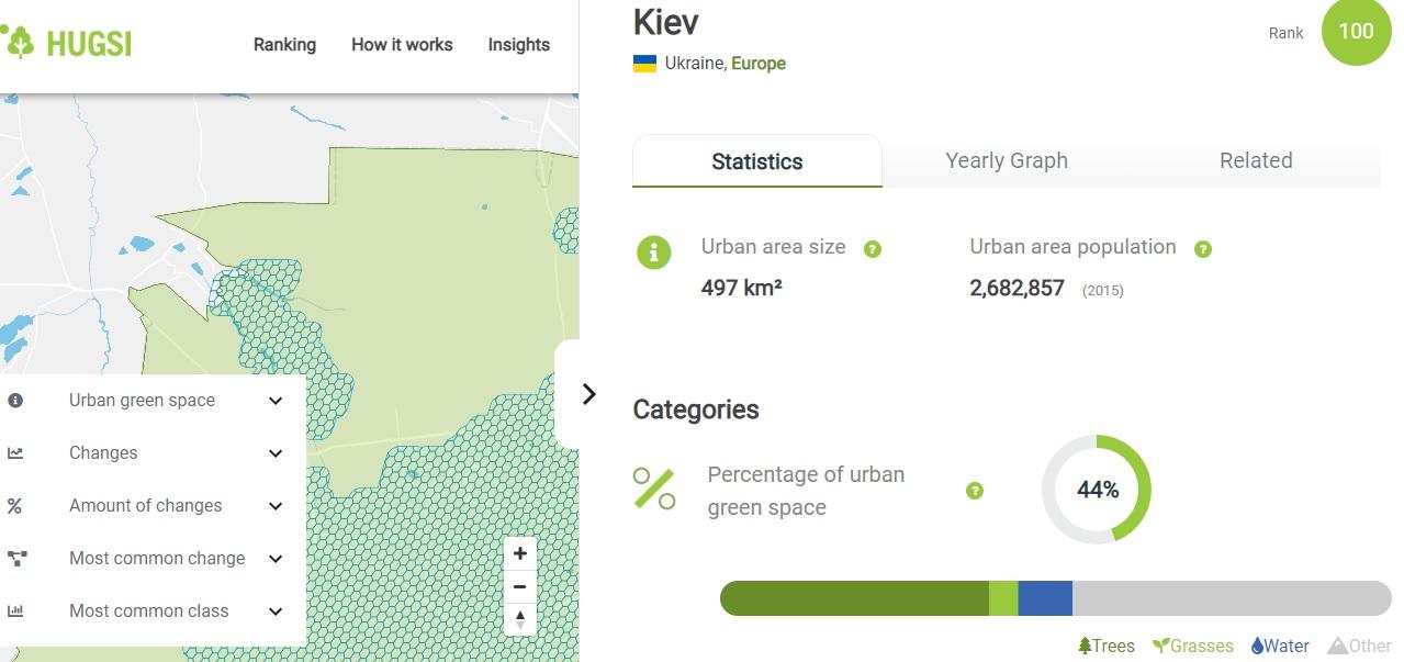 Київ - у рейтингу найзеленіших міст світу - столиця, рейтинг міст, рейтинг, Зелені зони, Дерева - 12 kyev