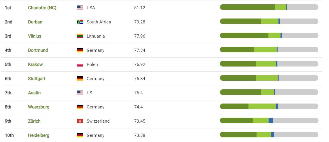 Київ - у рейтингу найзеленіших міст світу - столиця, рейтинг міст, рейтинг, Зелені зони, Дерева - 12 kyev2