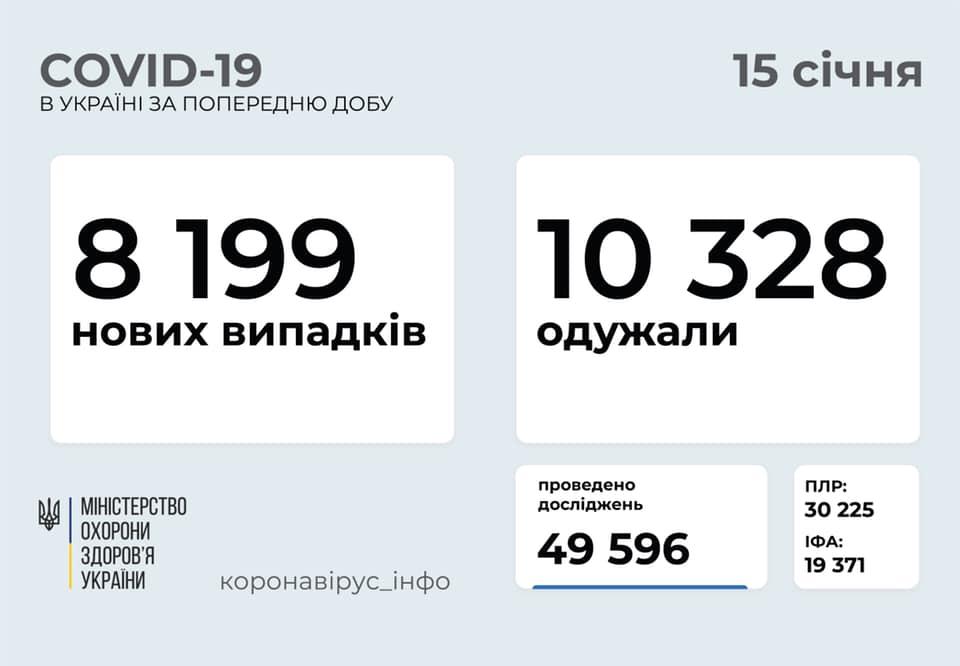 Закупівлею вакцини проти COVID-19 для України буде займатися міжнародна організація - статистика COVID-19, коронавірус, вакцина - 139258057 858179841391679 8093418837209223227 n