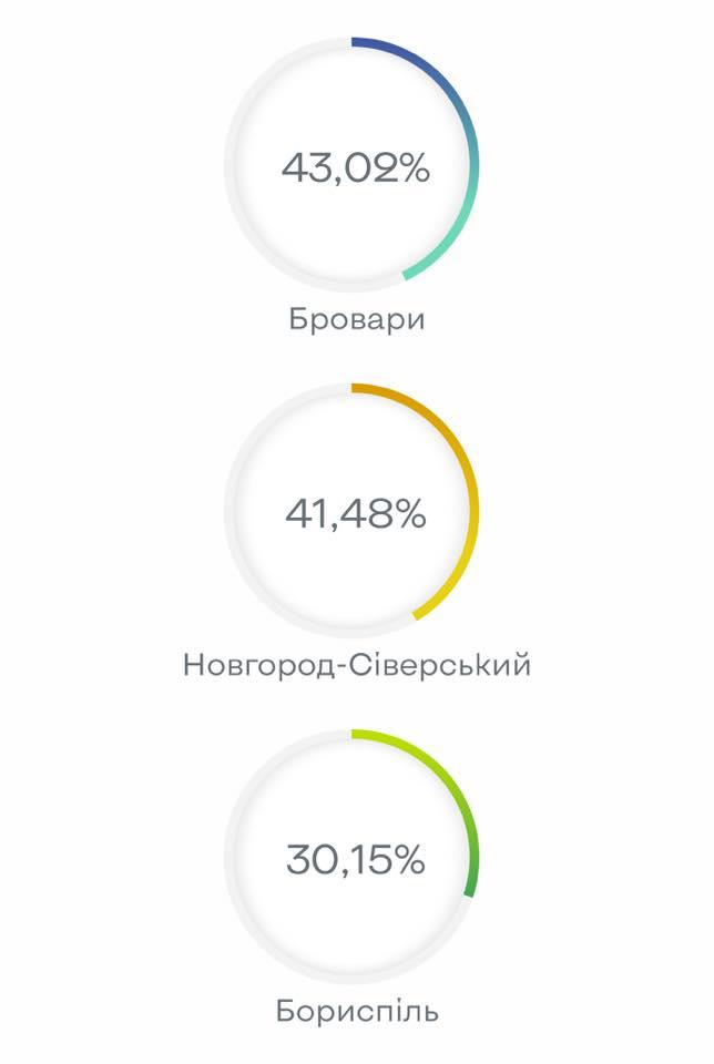 Явка на місцевих виборах у Броварах і Борисполі склала менше 45% - місцеві вибори, Мер - 139441322 1301489003566847 6367290431128071998 n