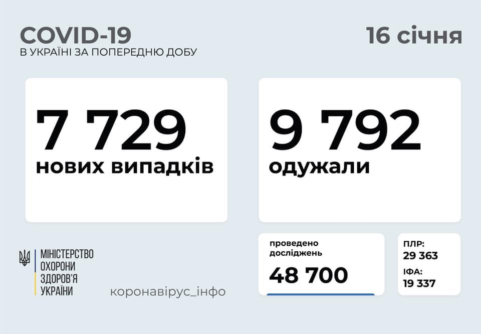 Україна увійшла до десятки країн Європи з найбільшою смертністю від COVID-19 - статистика COVID-19, смертність, коронавірусна інфекція - 139618665 858710061338657 3608514600433944760 n
