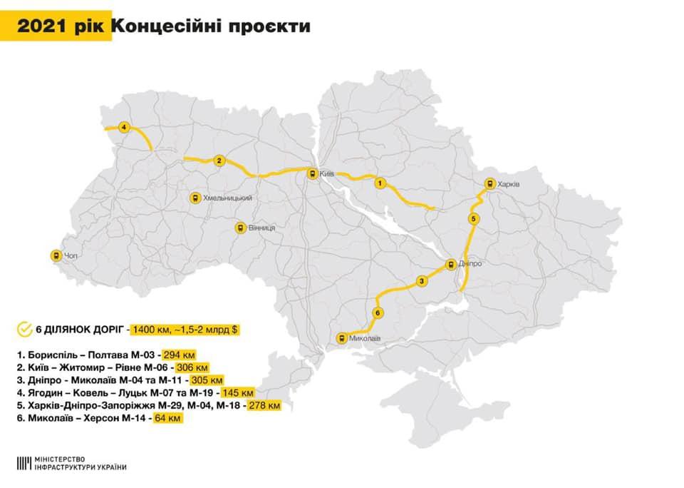 Де в Україні збудують 1400 км концесійних доріг? - ремонт доріг, дорожні роботи, дорожники, дороги - 144626271 3710741092349069 2287632748777704745 n