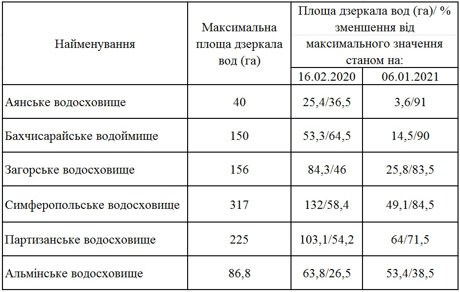 Рівень води у водосховищах Криму став нижче «мертвого об'єму» - Крим, водосховище, водойми, Вода - 24 voda