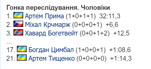 Українець здобув золоту медаль на чемпіонаті Європи з біатлону - чемпіонат Європи, золота медаль - Bezymyannyj 22