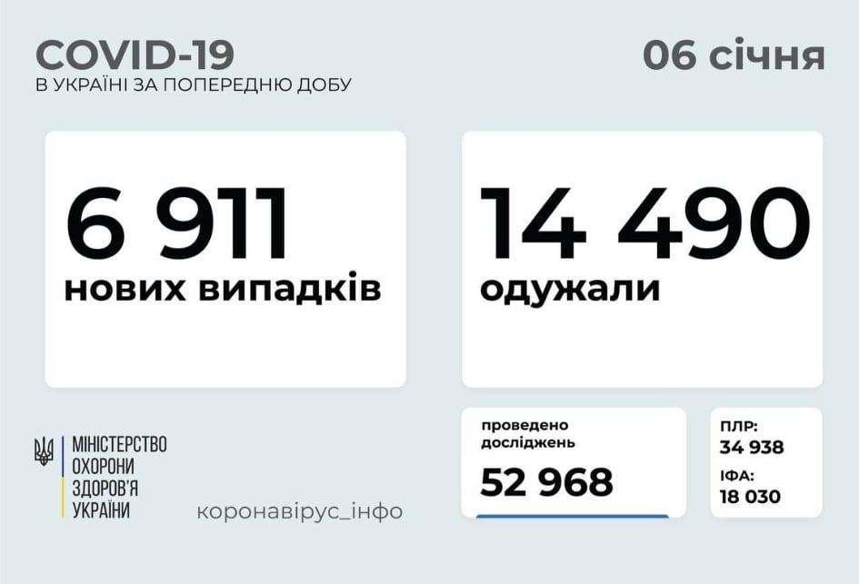 В Україні від COVID-19 одужало майже 762 тисячі осіб - статистика COVID-19, коронавірус, здоров'я - KKKKKKKKK
