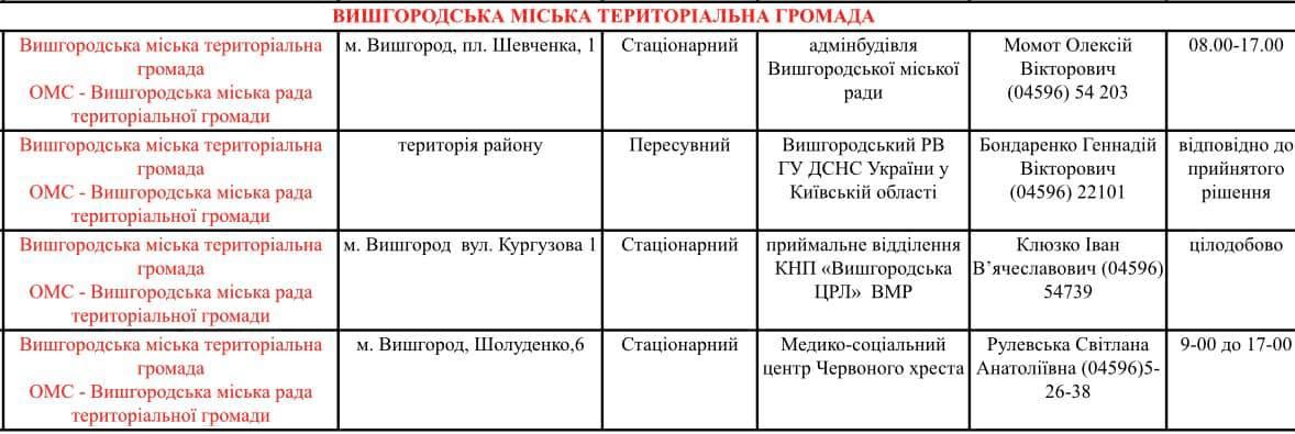 У Вишгороді розгорнуто пункти обігріву - пункт обігріву, негода - Obigriv3 1
