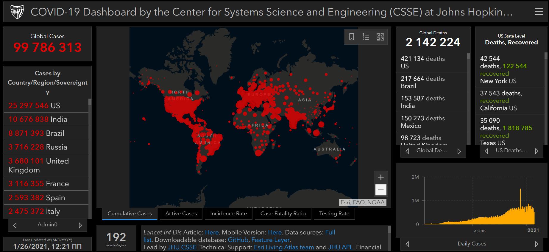 Майже 100 млн заражень коронавірусом у світі - статистика COVID-19, світ, коронавірус, зараження - Snymok ekrana 871