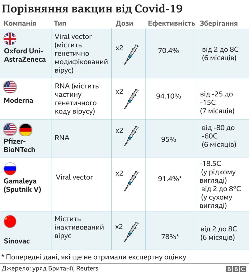 Як і чому Україна вибрала дорогу вакцину замість дешевшої? - МОЗ України, коронавірус, здоров'я, вакцина - Ustin VATS