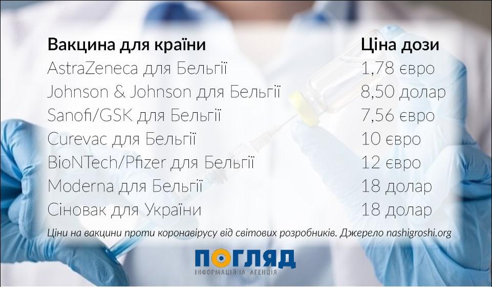 Як і чому Україна вибрала дорогу вакцину замість дешевшої? - МОЗ України, коронавірус, здоров'я, вакцина - Ustin osn