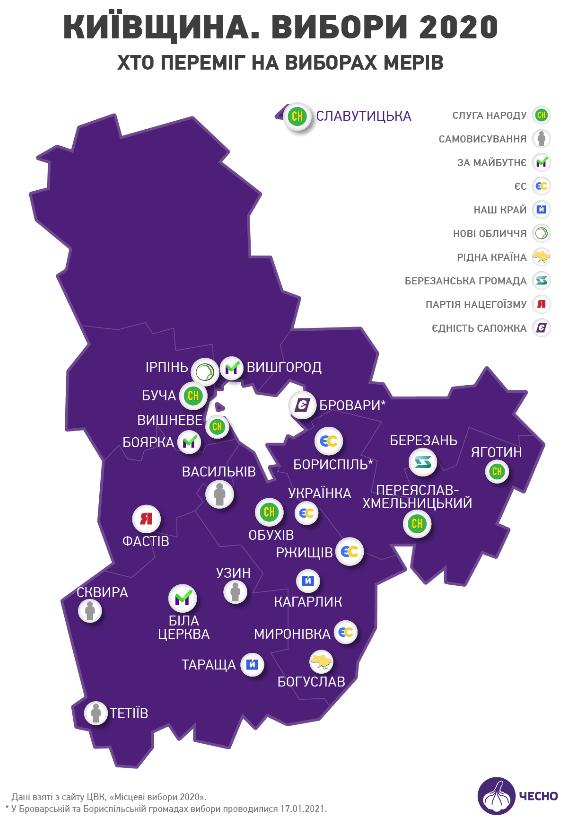"""На Київщині після виборів 17 січня змінилась політична ситуація - політичні партії, місцеві вибори, європейська солідарність, """"Слуга народу"""" - image1"""