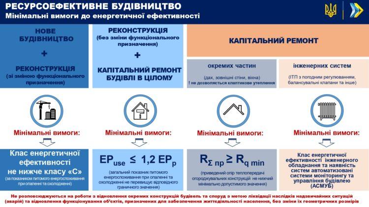 В Україні встановили мінімальні вимоги до енергоефективності будівель - новобудови, енергоефективність, будівля - mynymalni vymogy do energetychnoyi efektyvnosti e1610717476216