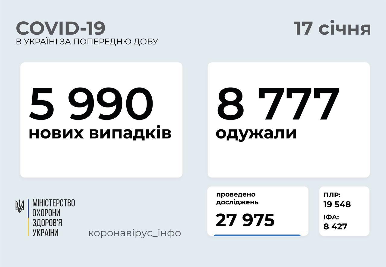 Після локдауну Україна повернеться до адаптивного карантину - статистика COVID-19, карантин, вакцина - photo5774758996522150801