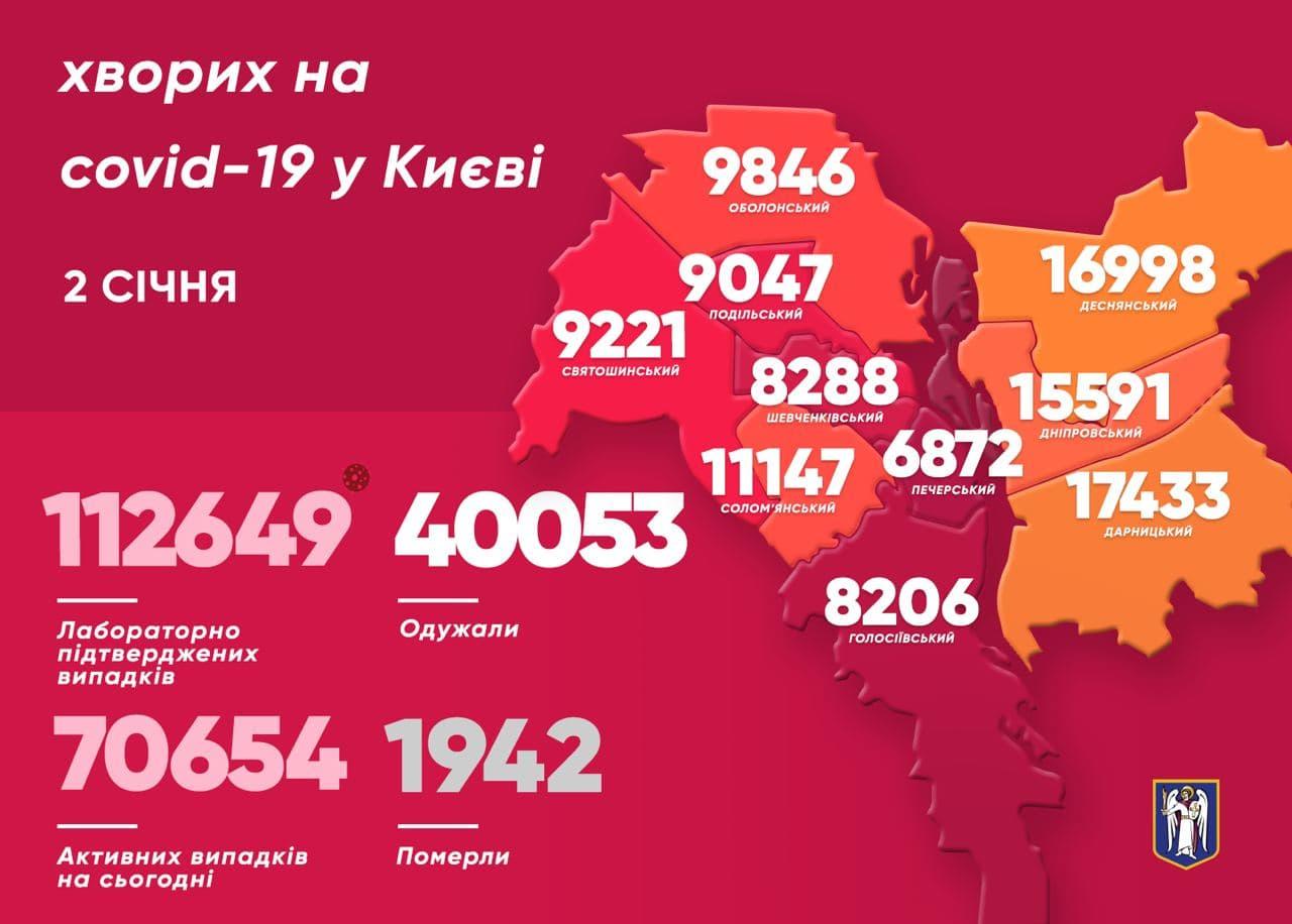 За увесь час на СOVID-19 хворіло 112 649 киян - коронавірусна інфекція, Віталій Кличко - photo 2021 01 02 12 02 21