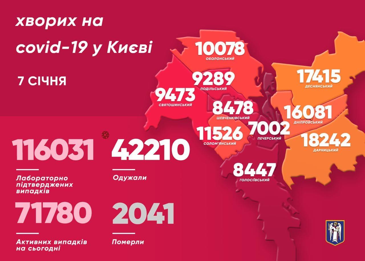 Київ: у 28 медиків виявили коронавірус минулої доби - коронавірусна інфекція, Віталій Кличко - photo 2021 01 07 11 31 30