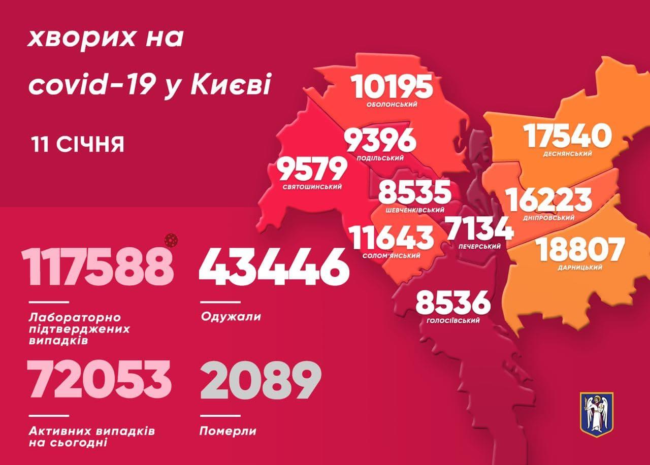 Від коронавірусу за минулу добу одужало 207 киян - коронавірус, Віталій Кличко - photo 2021 01 11 11 23 24