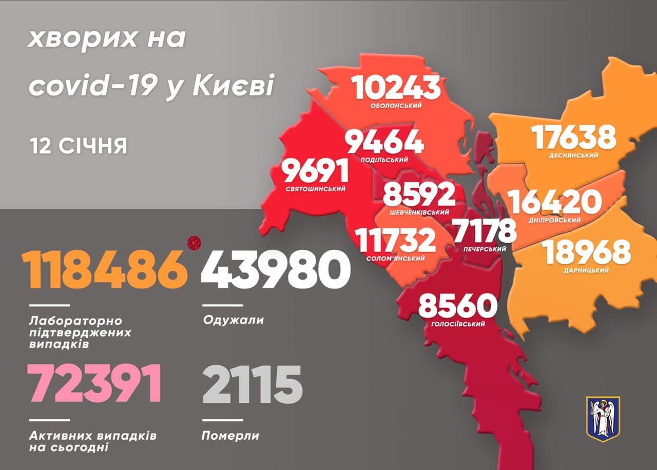 Найбільше коронавірусних хворих виявили у Дніпровському районі столиці - коронавірусна інфекція, Віталій Кличко - photo 2021 01 12 10 54 06