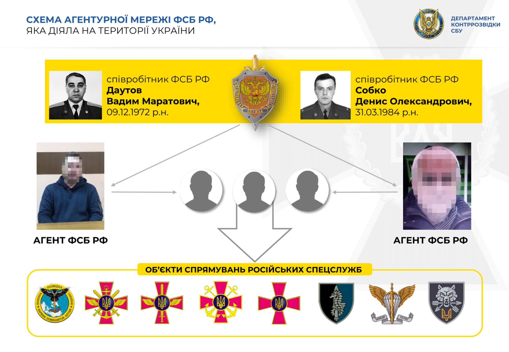 До агентурної мережі ФСБ входили  колишні українські військові: викриття СБУ - СБУ, Росія, Розслідування - 146917333 2932300880333231 3249219604985080551 o 2000x1384