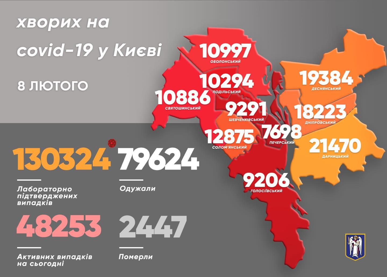 88 киян підхопили коронавірус за минулу добу - коронавірусна інфекція, Віталій Кличко - 148171207 5563273570350211 8877642644631337136 o