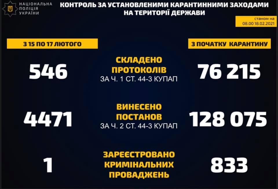 Недотримання карантину: в Україні складено понад 76 тис. протоколів - українці, правоохоронці, порушення карантину, карантин, адмінпротоколи - 151774440 113031344158513 3738877809568669210 n