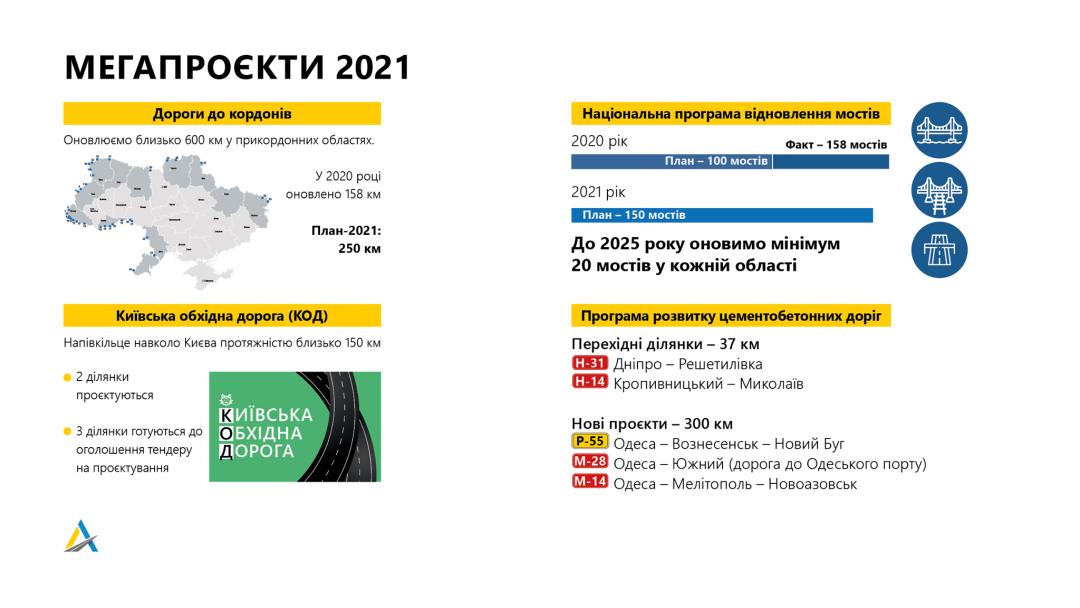У 2021 році планують оновити та побудувати 4500 км державних доріг - ремонт доріг, проєкти, будівництво доріг - 1614085683 902 1