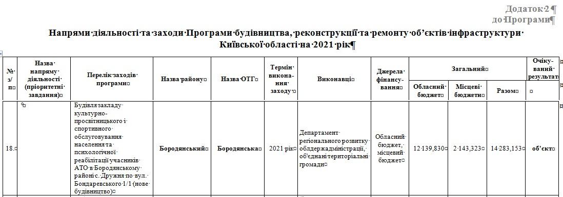 На будівництво Центру реабілітації воїнів АТО на Бородянщині виділять 14,2 млн грн - реабілітація, Дружня, воїни, Будівництво, Бородянська ОТГ, АТО (ОСС) - 17 tsentr ATO2 1