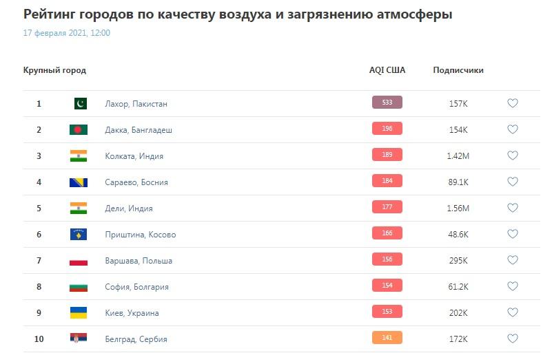 Київ - в топ-10 міст із найбруднішим повітрям у світі - столиця, рейтинг, забруднення повітря, забруднене повітря - 17 vozduh