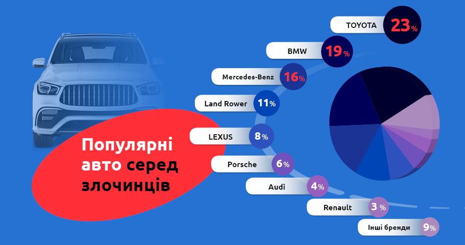 Обережно, автокрадії: улюблені бренди злочинців - крадії, злочинці, викрадення авто - 2020 benish gps 2021 02 10 16 37 03 336132