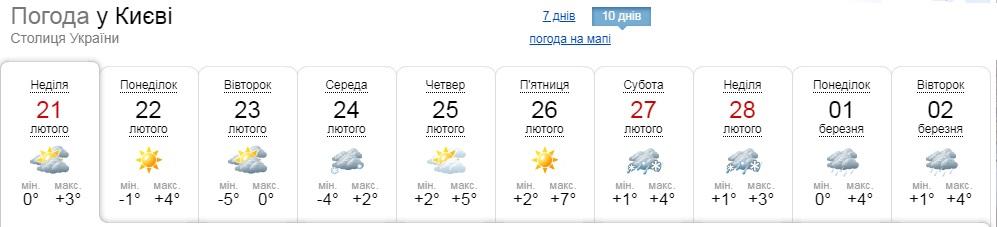 З 21-го лютого погода на Київщині почне покращуватися - прогноз погоди, потепління, погода - 21 pogoda