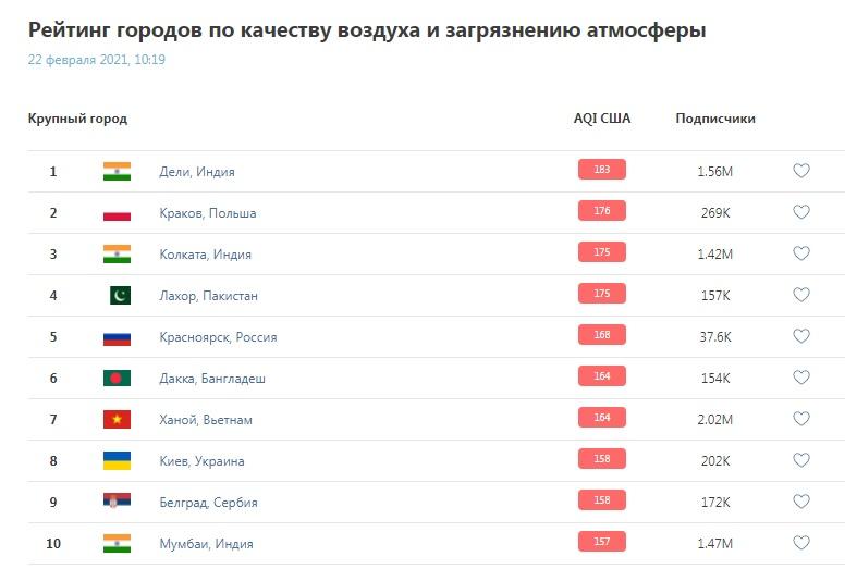 У Києві показник забруднення повітря знову більше ніж втричі перевищує норму - столиця, рейтинг, забруднення повітря, забруднене повітря - 22 kyev