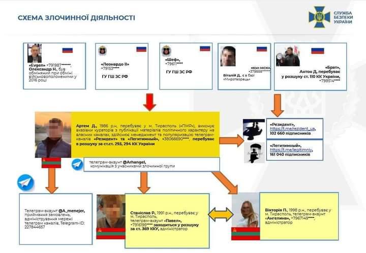 Працюють на Росію: СБУ викрила 12 сепаратистських Telegram-каналів (список) - Сепаратизм, СБУ, РФ, Росія, Telegram - FB IMG 1612186003997