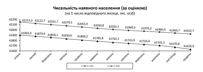 В Україні 100 померлих на 49 народжених - смертність, Населення, Держстат - Screenshot 6