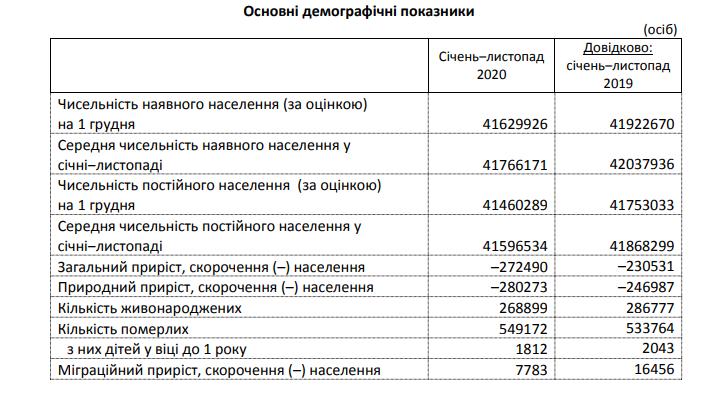 В Україні 100 померлих на 49 народжених - смертність, Населення, Держстат - Screenshot.png11