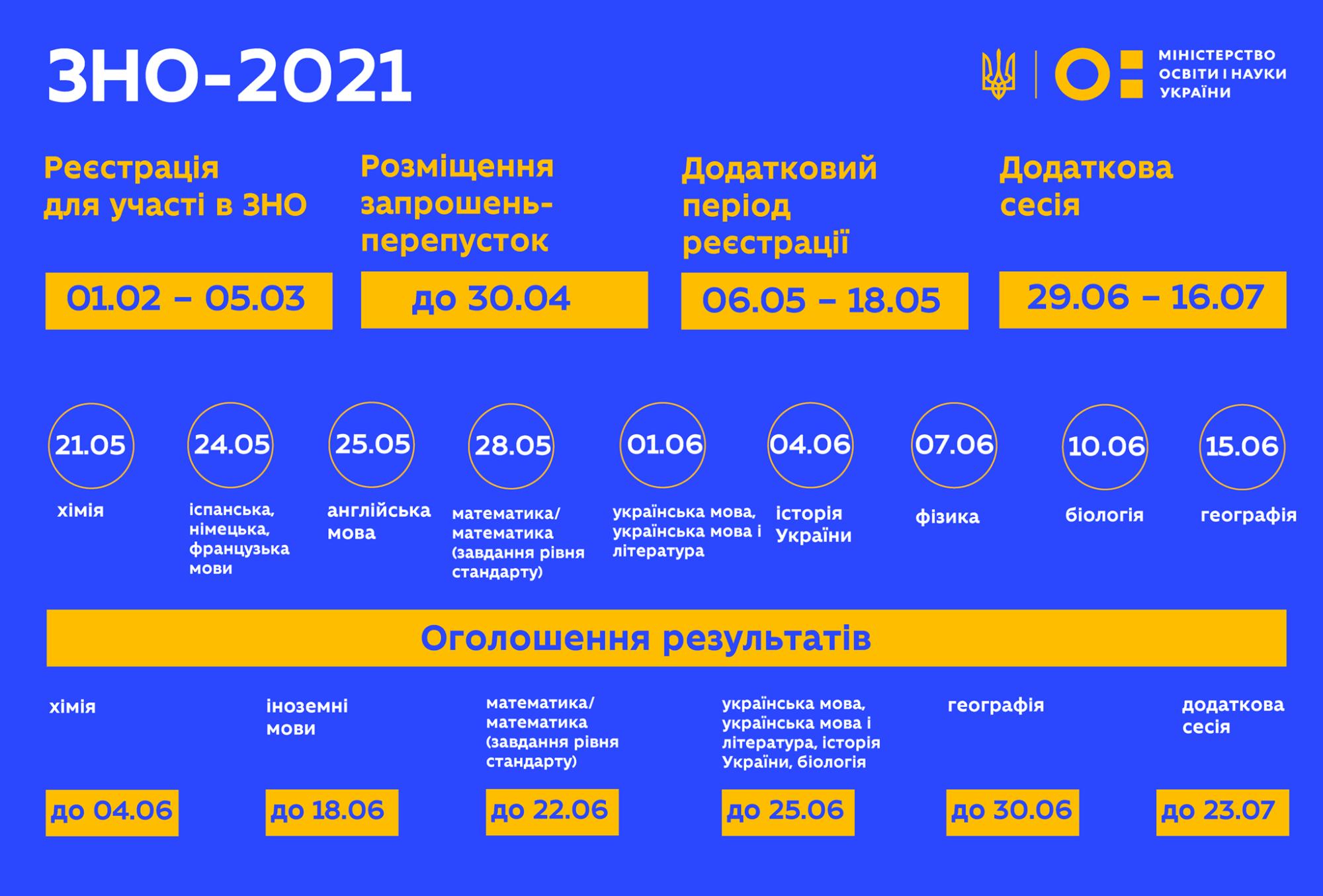 Розпочалася реєстрація на ЗНО-2021 - УЦОЯО, Освіта, МОН України, ЗНО - ZNO 2000x1355