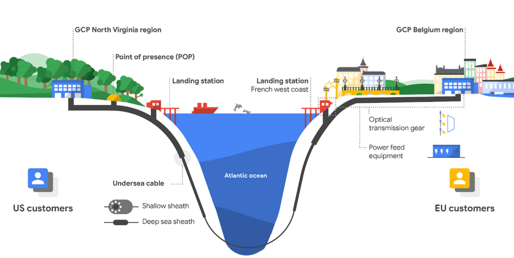 Google ввів у експлуатацію підводний кабель для високошвидкісної передачі даних між США та Європою - Кабель, google, Alphabet - gcp subsea cable.max 1000x1000 1