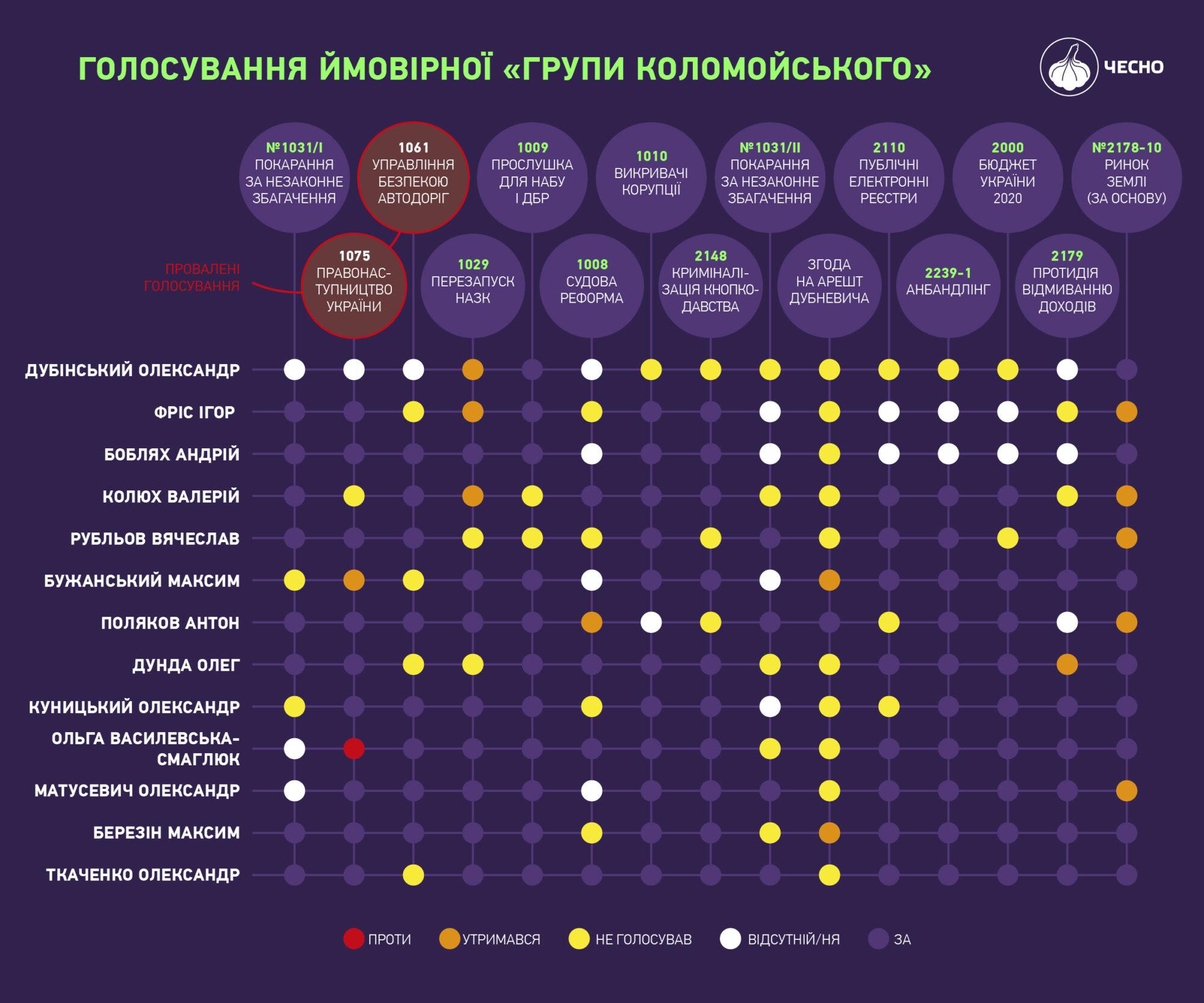 Відпрацьований матеріал: як Дубінський зруйнував власну кар'єру - слуга народу, санкції, Дубінський - hrupa kolomoiskogo 2000x1667