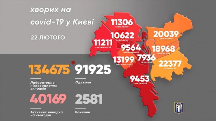 У столиці виявили за минулу добу 169 хворих на коронавірус - коронавірус, Віталій Кличко - imgbig 11