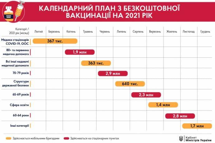 Через два тижні Україна отримає вакцину від COVID-19 - Щеплення, українці, коронавірус, Вакцинація, вакцина - photo 2021 01 31 07 12 13