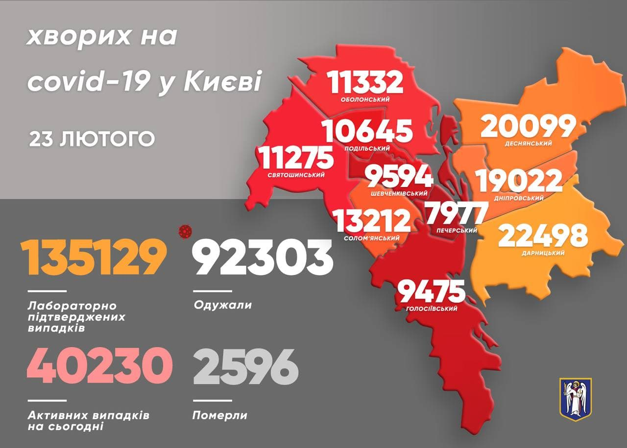 Коронавірус у Києві: 454 захворіли 378 видужали за минулу добу - коронавірус, Віталій Кличко - photo 2021 02 23 10 08 29